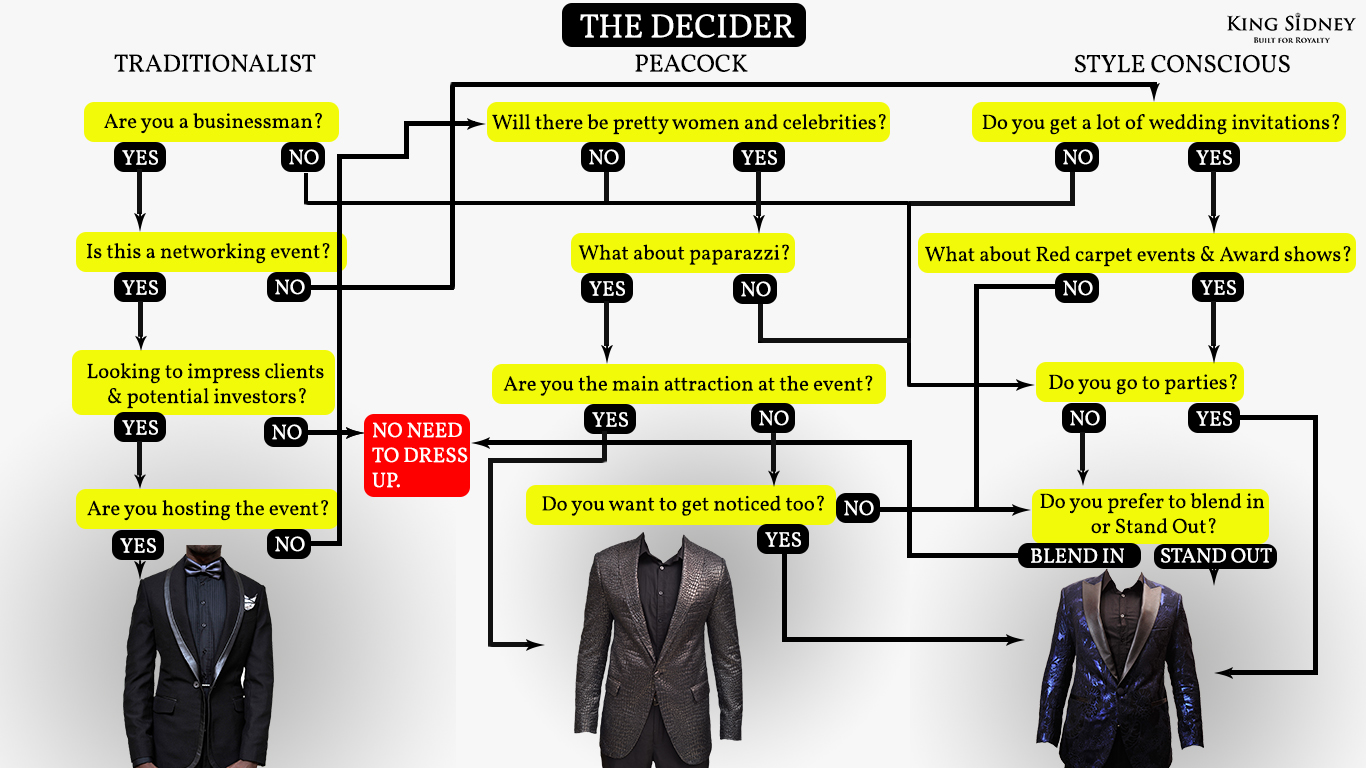 Blazers for men in Kenya flow chart